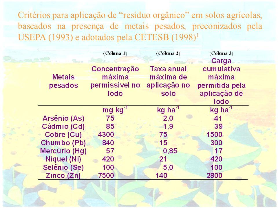 Critérios para aplicação de resíduo orgânico em solos agrícolas, baseados na presença de metais pesados, preconizados pela USEPA (1993) e adotados pela CETESB (1998)1