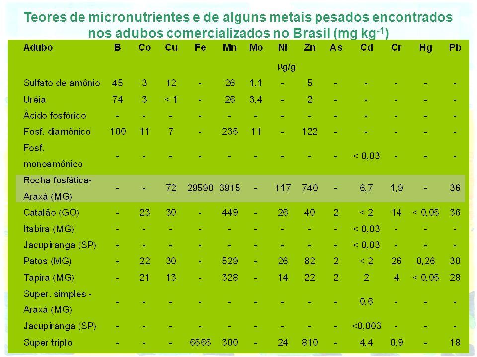 Teores de micronutrientes e de alguns metais pesados encontrados nos adubos comercializados no Brasil (mg kg-1)