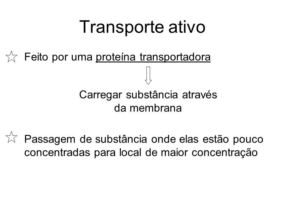Carregar substância através da membrana