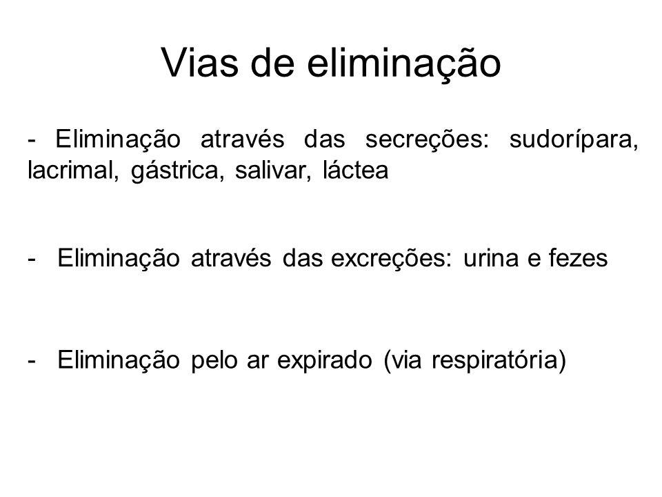 Vias de eliminação - Eliminação através das secreções: sudorípara, lacrimal, gástrica, salivar, láctea.