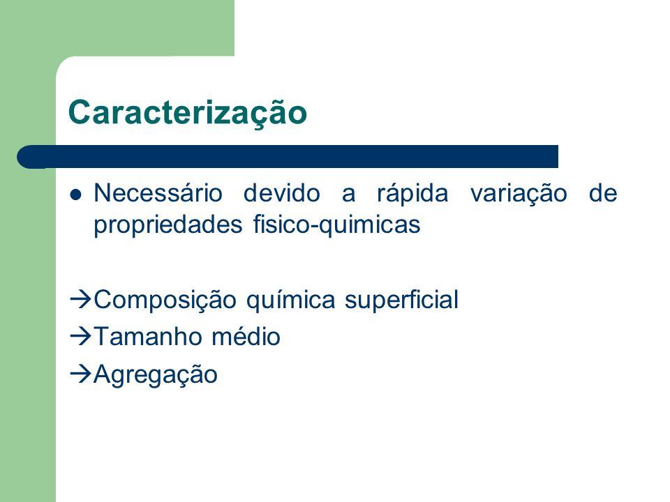Caracterização Necessário devido a rápida variação de propriedades fisico-quimicas. Composição química superficial.
