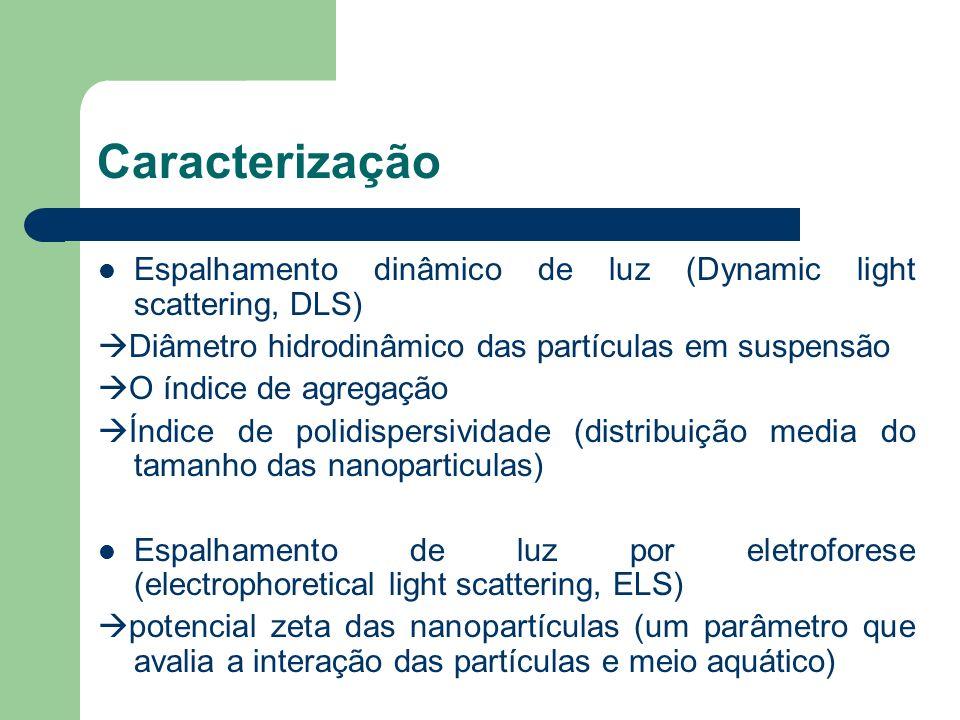 CaracterizaçãoEspalhamento dinâmico de luz (Dynamic light scattering, DLS) Diâmetro hidrodinâmico das partículas em suspensão.