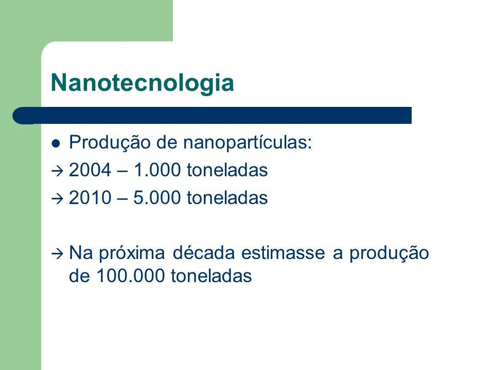 Nanotecnologia Produção de nanopartículas: 2004 – 1.000 toneladas