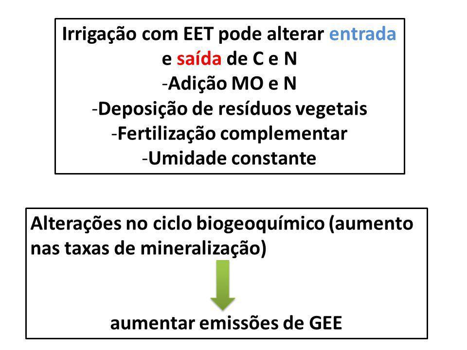 Irrigação com EET pode alterar entrada e saída de C e N Adição MO e N