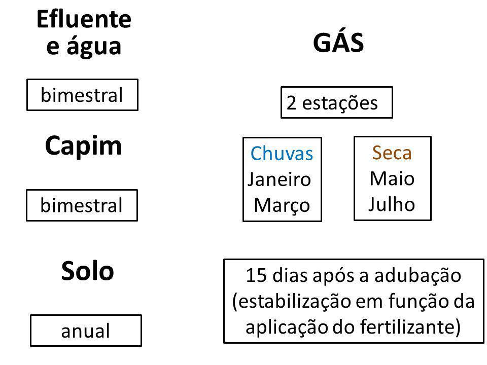 (estabilização em função da aplicação do fertilizante)