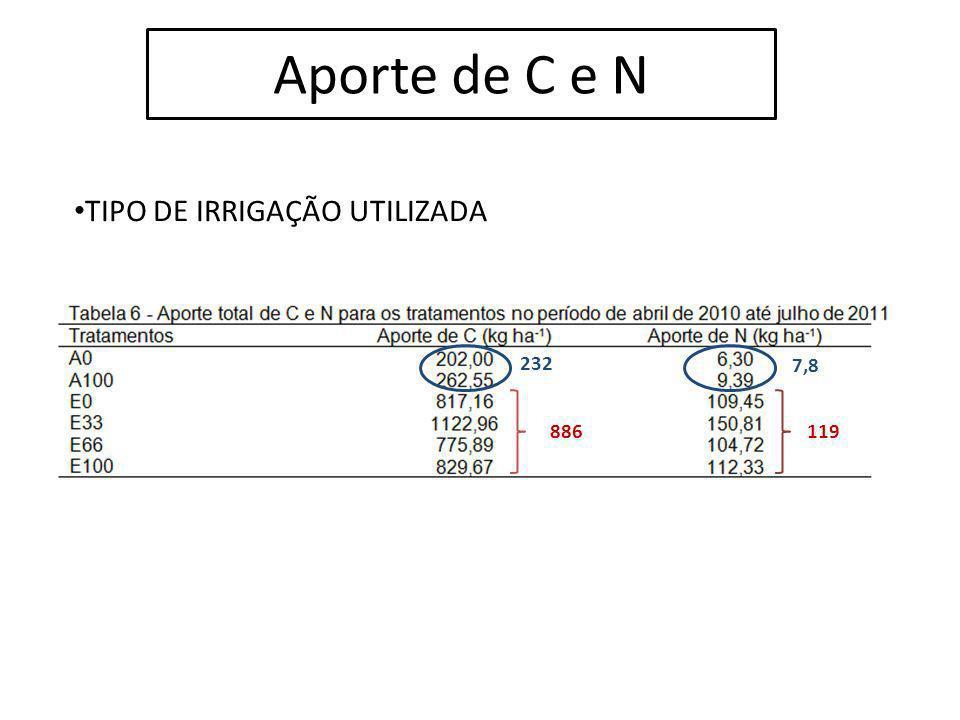 Aporte de C e N TIPO DE IRRIGAÇÃO UTILIZADA 232 7,8 886 119