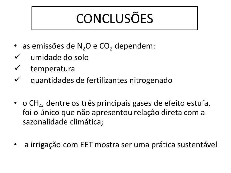 CONCLUSÕES as emissões de N2O e CO2 dependem: umidade do solo