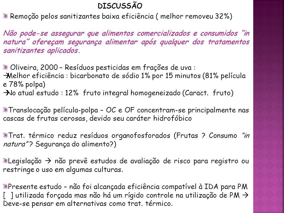 DISCUSSÃO Remoção pelos sanitizantes baixa eficiência ( melhor removeu 32%)