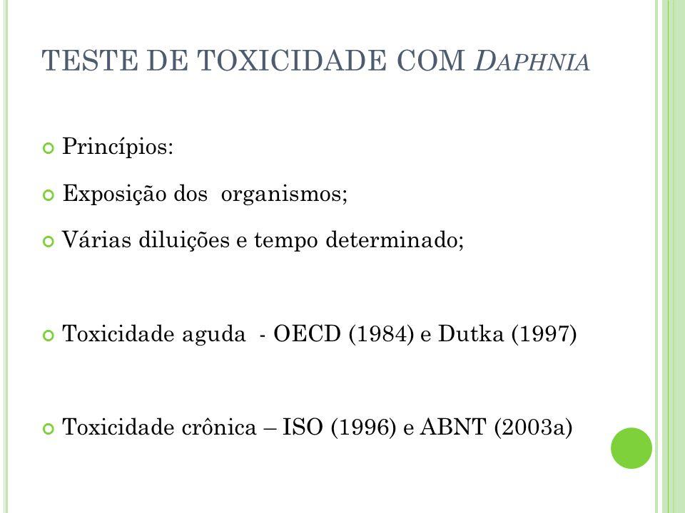 TESTE DE TOXICIDADE COM Daphnia
