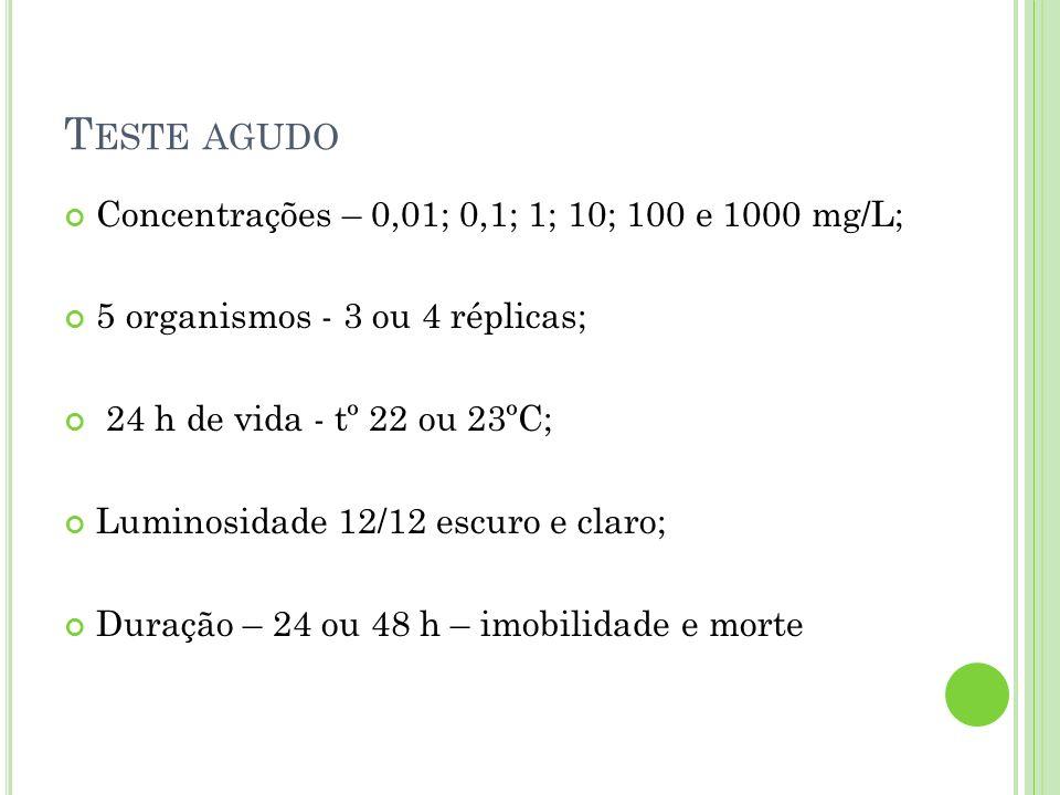 Teste agudo Concentrações – 0,01; 0,1; 1; 10; 100 e 1000 mg/L;