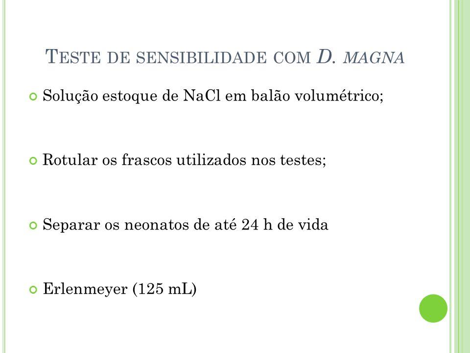 Teste de sensibilidade com D. magna