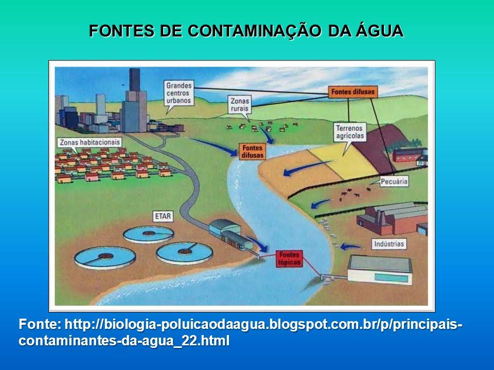 FONTES DE CONTAMINAÇÃO DA ÁGUA