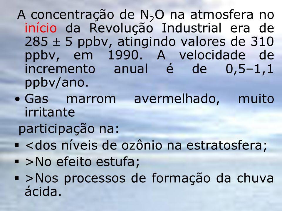 Gas marrom avermelhado, muito irritante participação na: