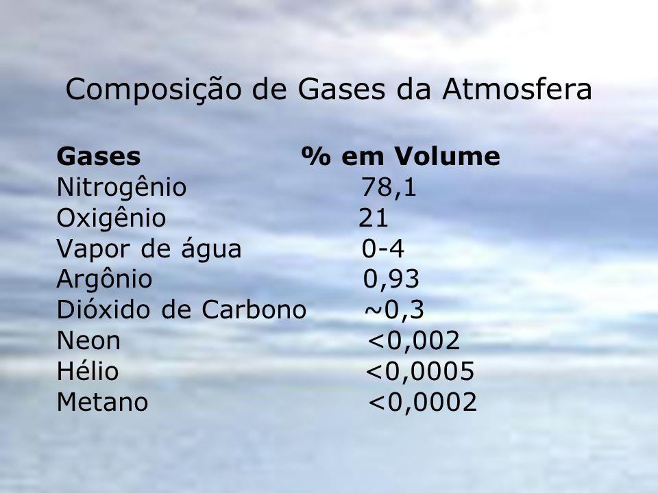 Composição de Gases da Atmosfera