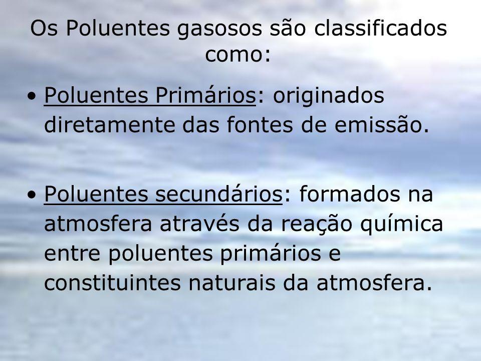 Os Poluentes gasosos são classificados como: