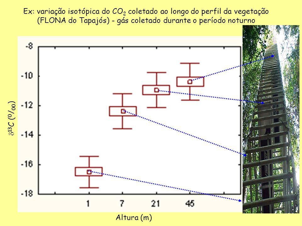 Ex: variação isotópica do CO2 coletado ao longo do perfil da vegetação (FLONA do Tapajós) - gás coletado durante o período noturno