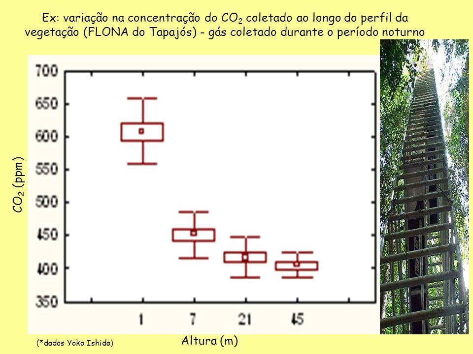 Ex: variação na concentração do CO2 coletado ao longo do perfil da vegetação (FLONA do Tapajós) - gás coletado durante o período noturno