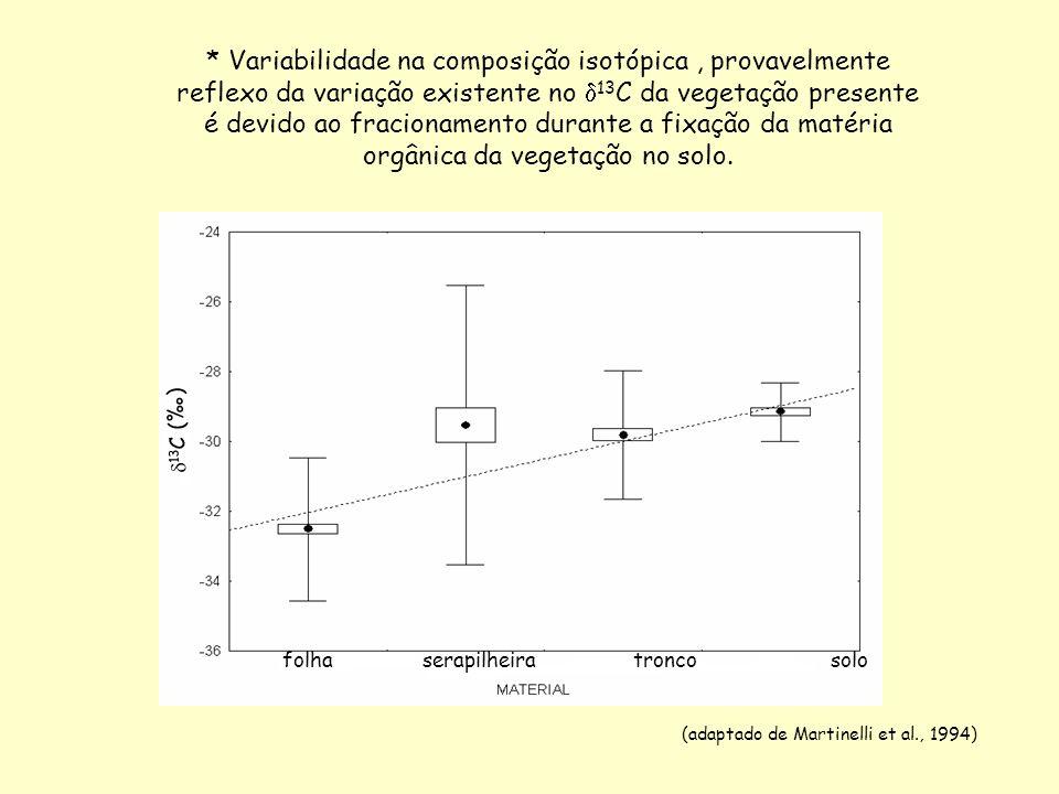 * Variabilidade na composição isotópica , provavelmente reflexo da variação existente no 13C da vegetação presente é devido ao fracionamento durante a fixação da matéria orgânica da vegetação no solo.