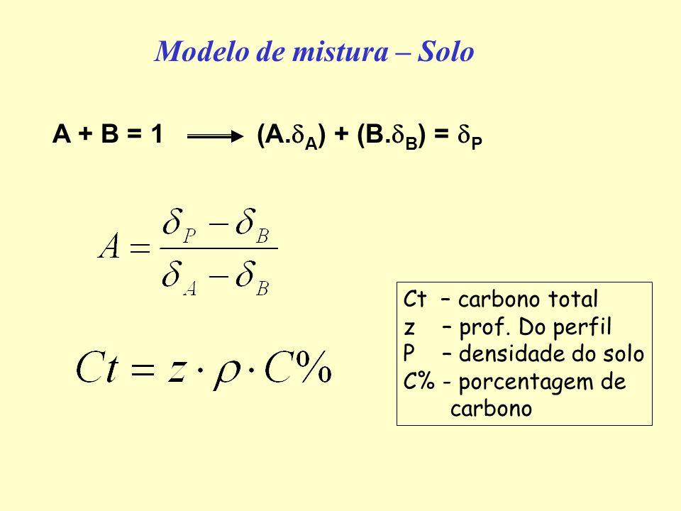 Modelo de mistura – Solo