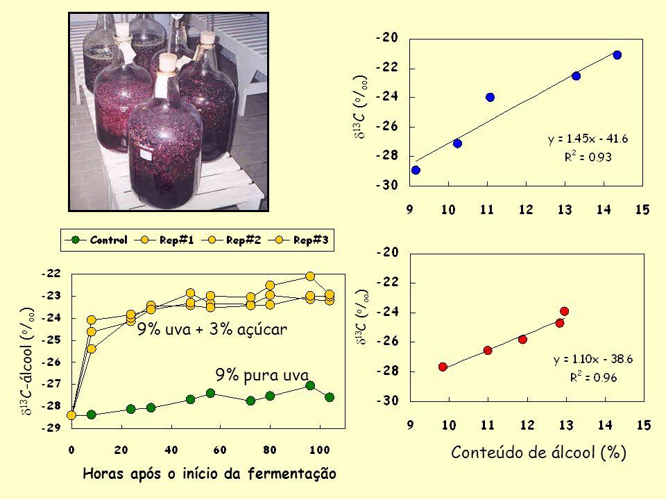 9% uva + 3% açúcar 9% pura uva Conteúdo de álcool (%) d13C (o/oo)