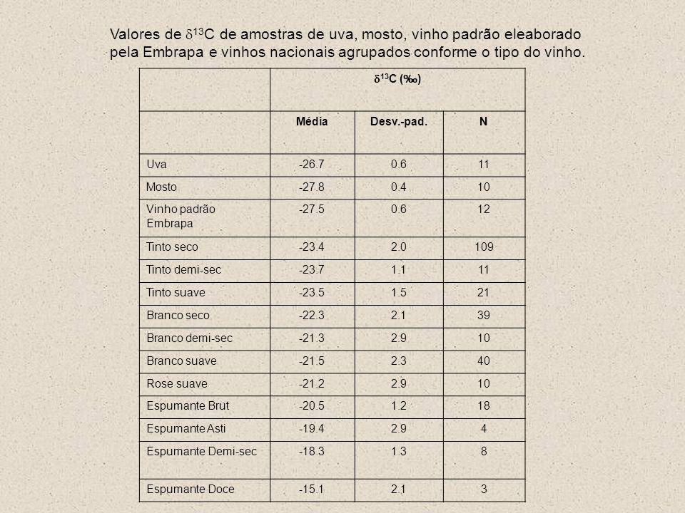 Tabela 2. Valores de d13C (‰) em amostras de mel comercializados