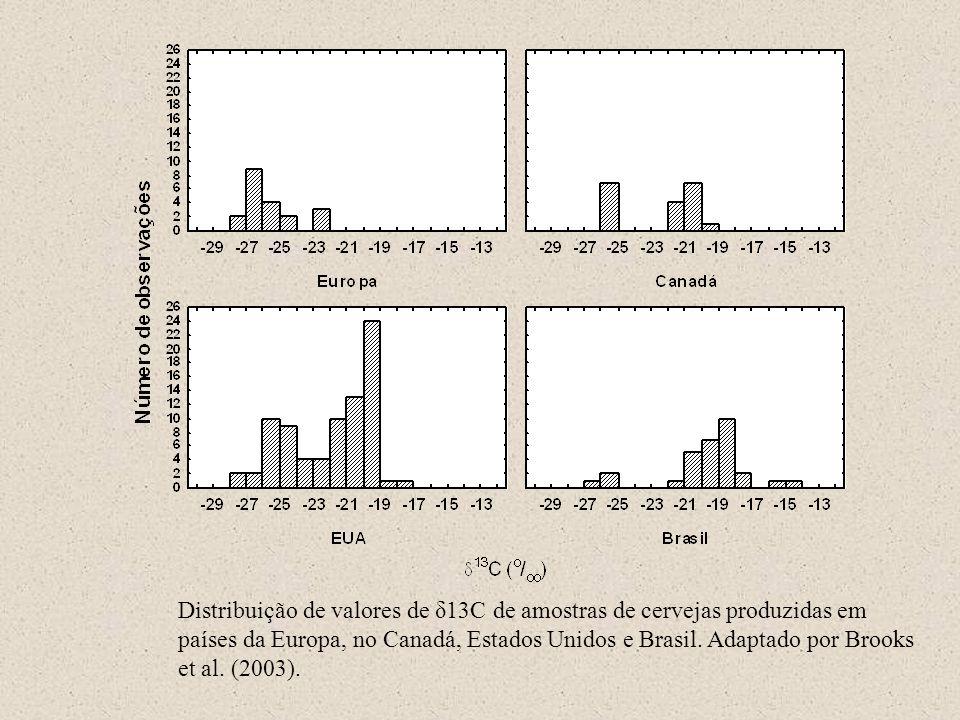 Distribuição de valores de δ13C de amostras de cervejas produzidas em países da Europa, no Canadá, Estados Unidos e Brasil.