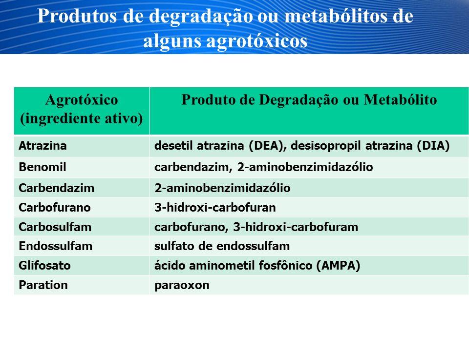Produtos de degradação ou metabólitos de alguns agrotóxicos