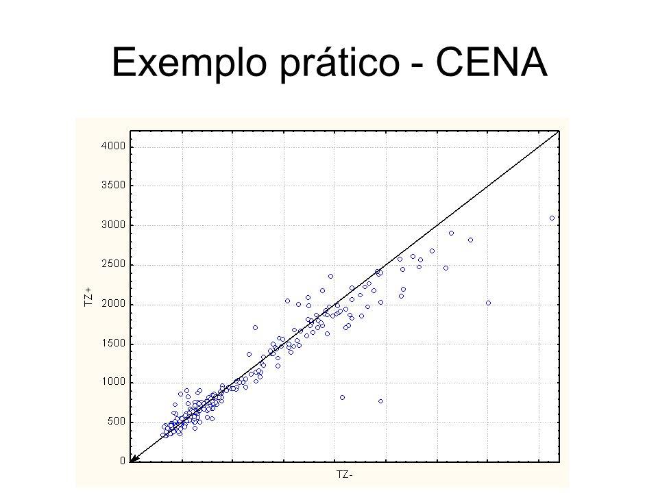 Exemplo prático - CENA