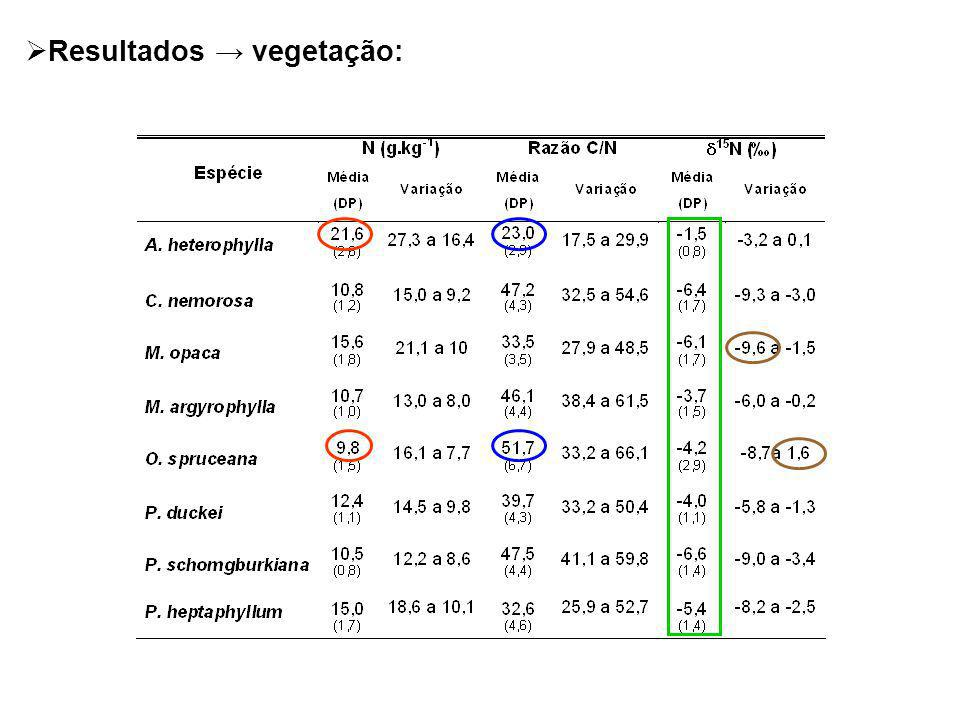 Resultados → vegetação: