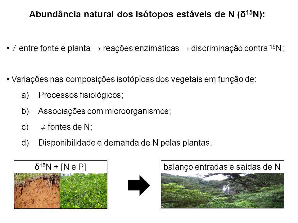 Abundância natural dos isótopos estáveis de N (δ15N):