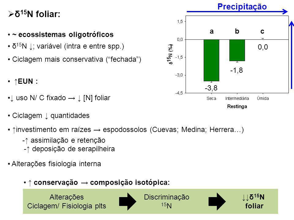 Ciclagem/ Fisiologia plts