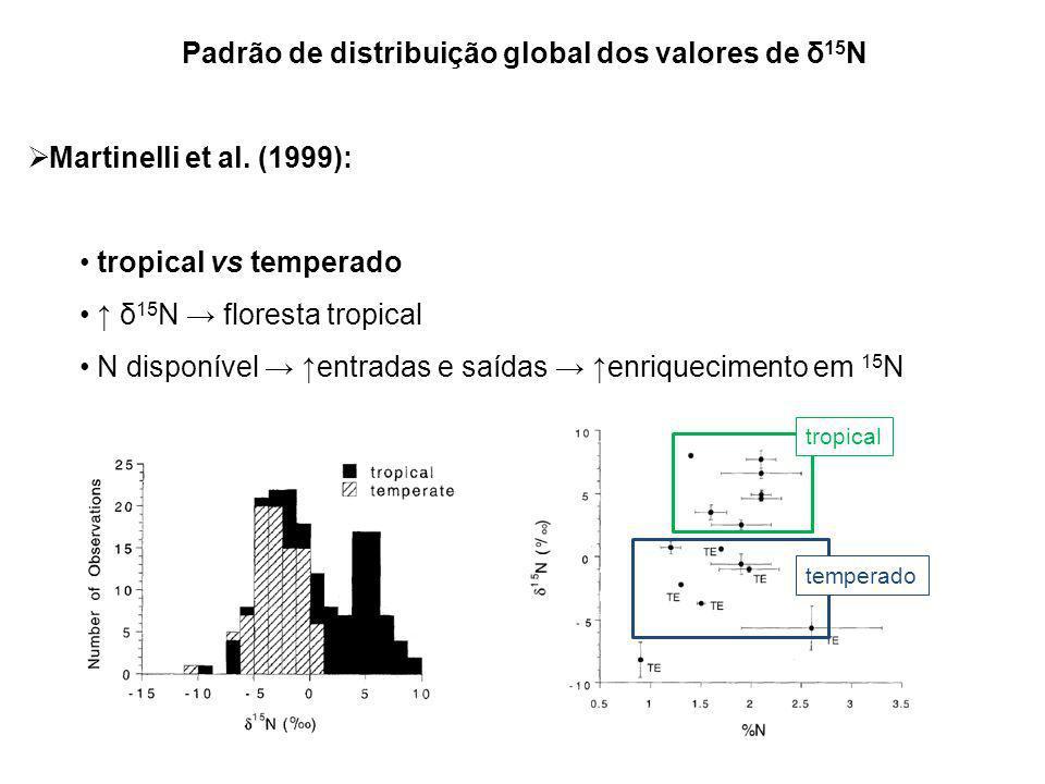 Padrão de distribuição global dos valores de δ15N