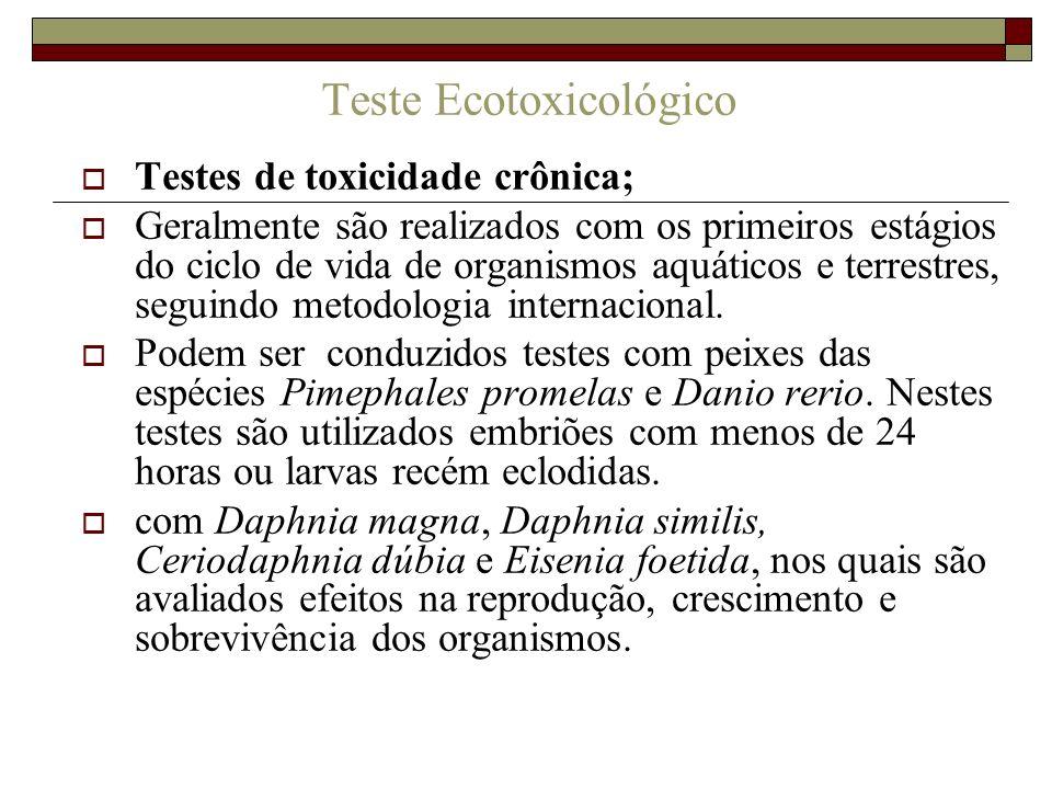 Teste Ecotoxicológico
