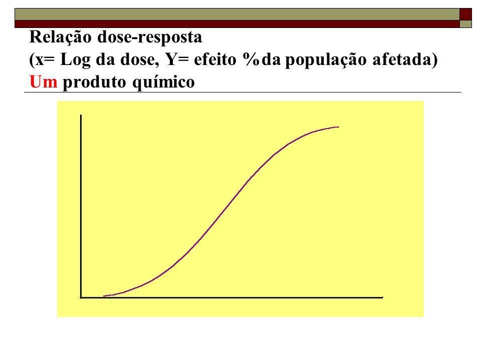 Relação dose-resposta (x= Log da dose, Y= efeito %da população afetada) Um produto químico