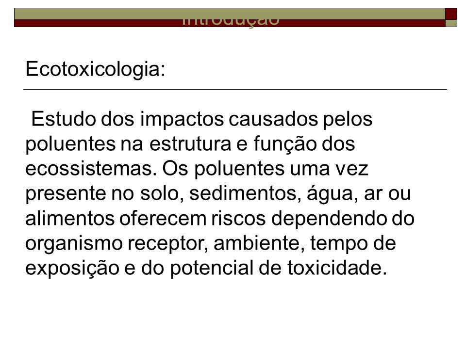 Introdução Ecotoxicologia: