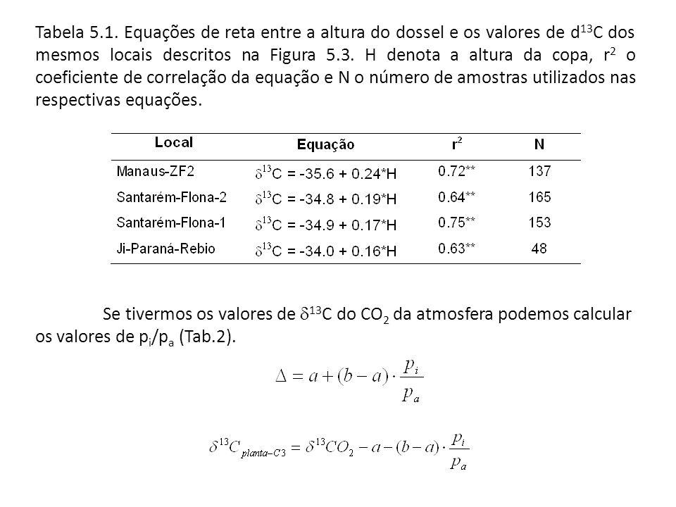Tabela 5.1. Equações de reta entre a altura do dossel e os valores de d13C dos mesmos locais descritos na Figura 5.3. H denota a altura da copa, r2 o coeficiente de correlação da equação e N o número de amostras utilizados nas respectivas equações.