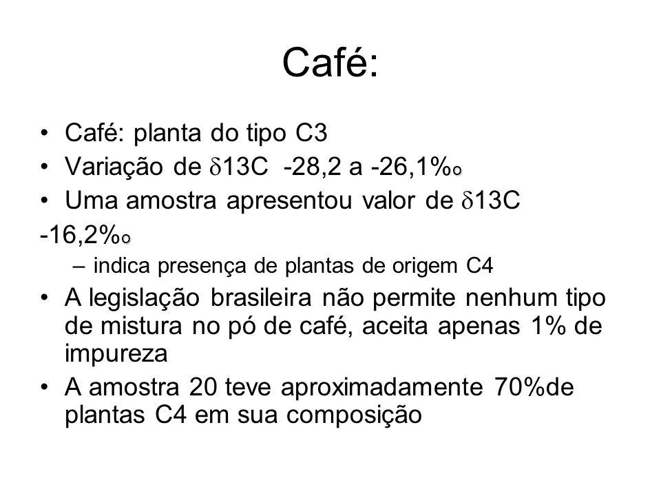Café: Café: planta do tipo C3 Variação de 13C -28,2 a -26,1%o
