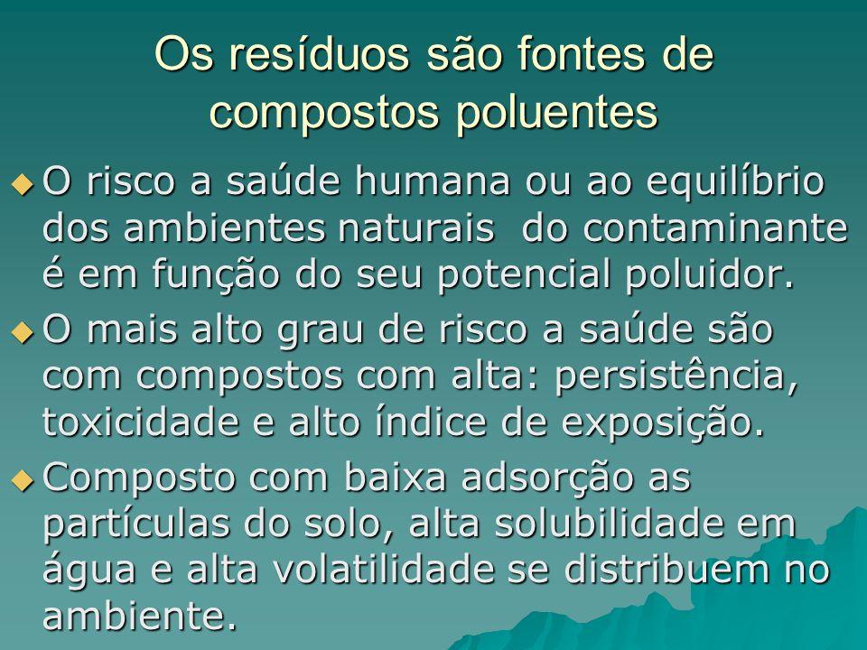 Os resíduos são fontes de compostos poluentes