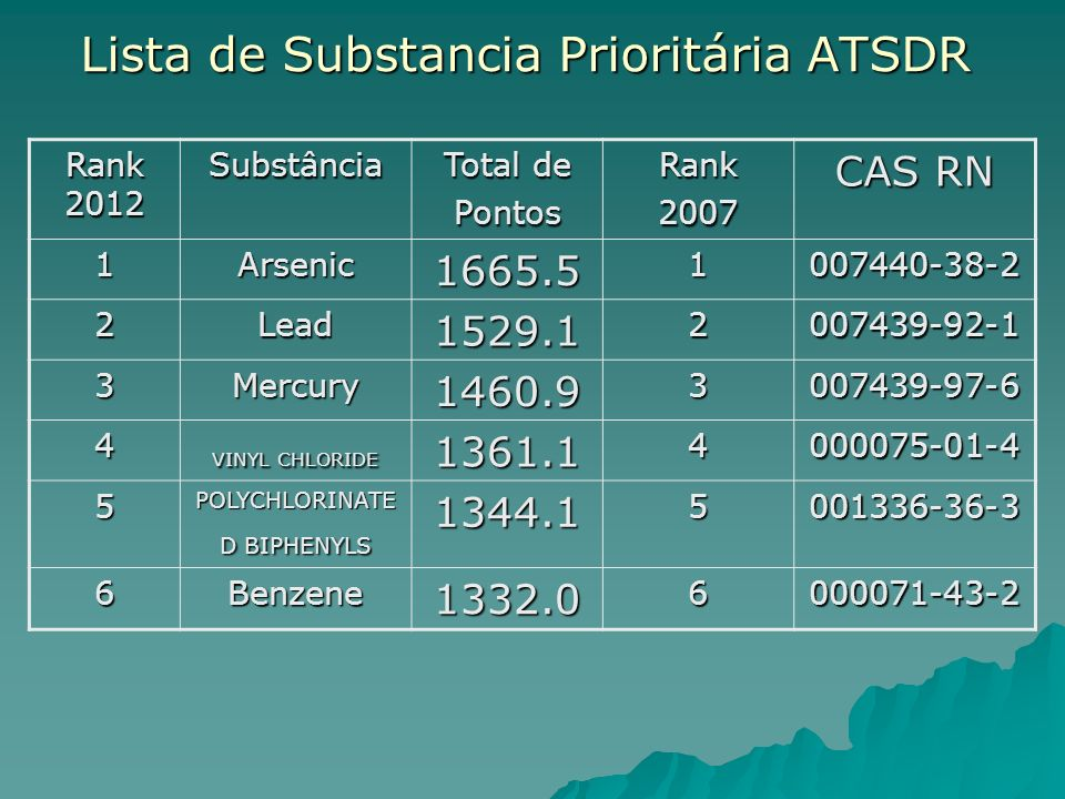 Lista de Substancia Prioritária ATSDR