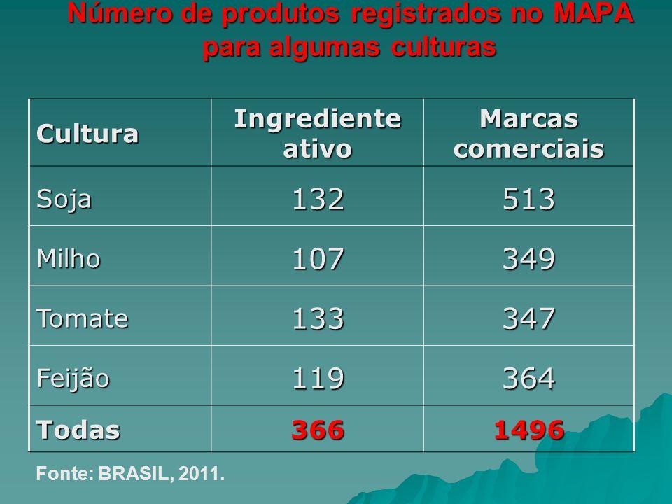 Número de produtos registrados no MAPA para algumas culturas