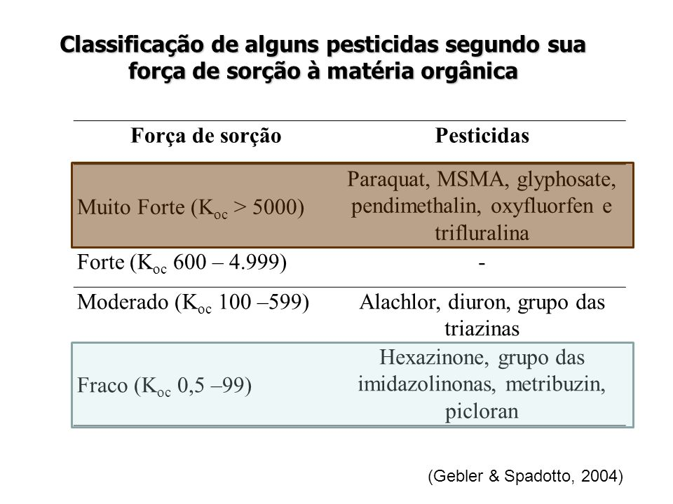 Paraquat, MSMA, glyphosate, pendimethalin, oxyfluorfen e trifluralina