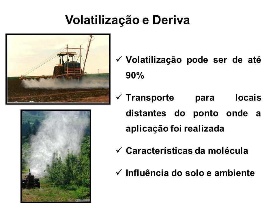 Volatilização e Deriva