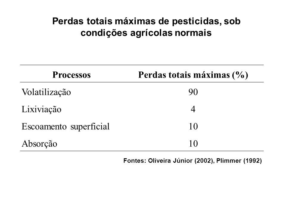 Perdas totais máximas de pesticidas, sob condições agrícolas normais