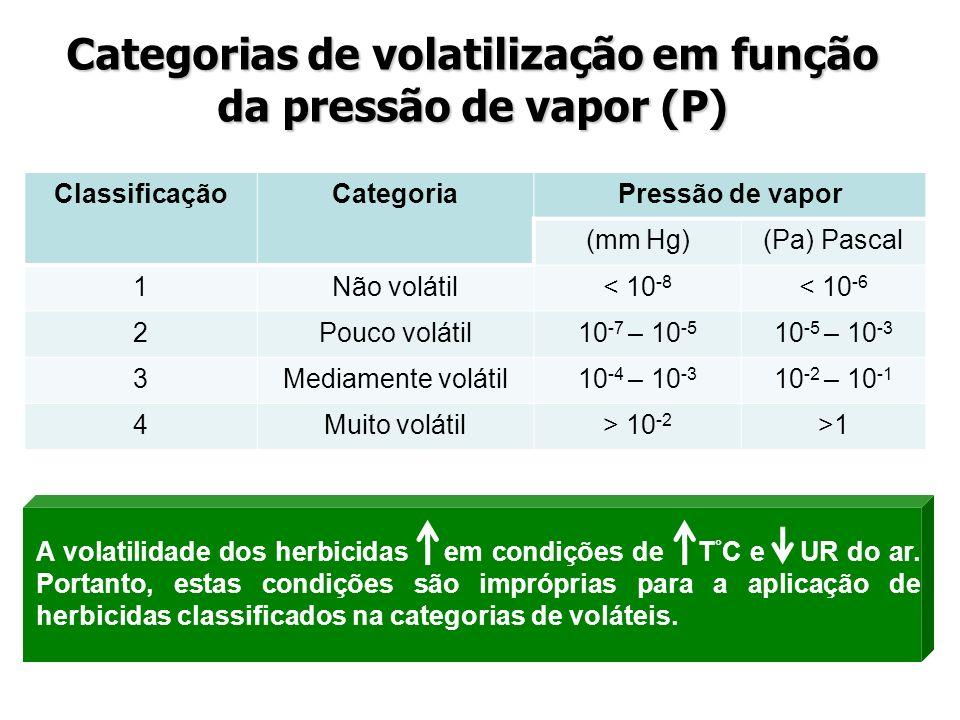 Categorias de volatilização em função da pressão de vapor (P)