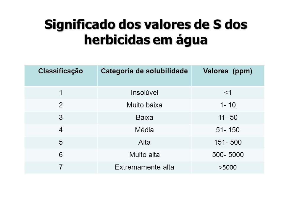 Significado dos valores de S dos herbicidas em água