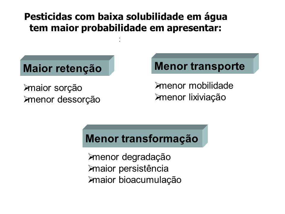 Menor transporte Maior retenção Menor transformação
