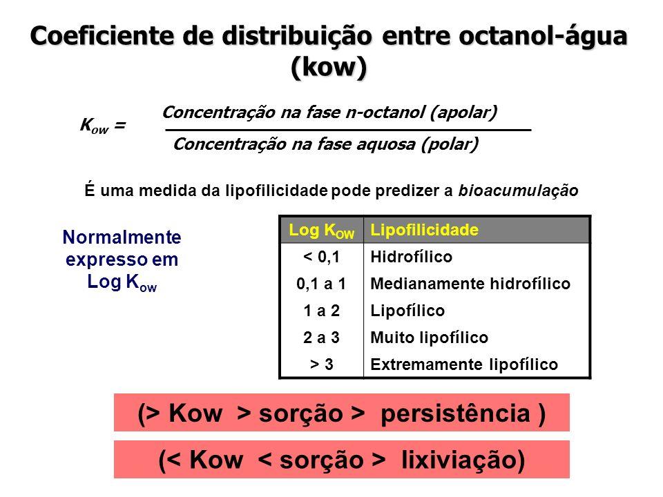 Coeficiente de distribuição entre octanol-água (kow)