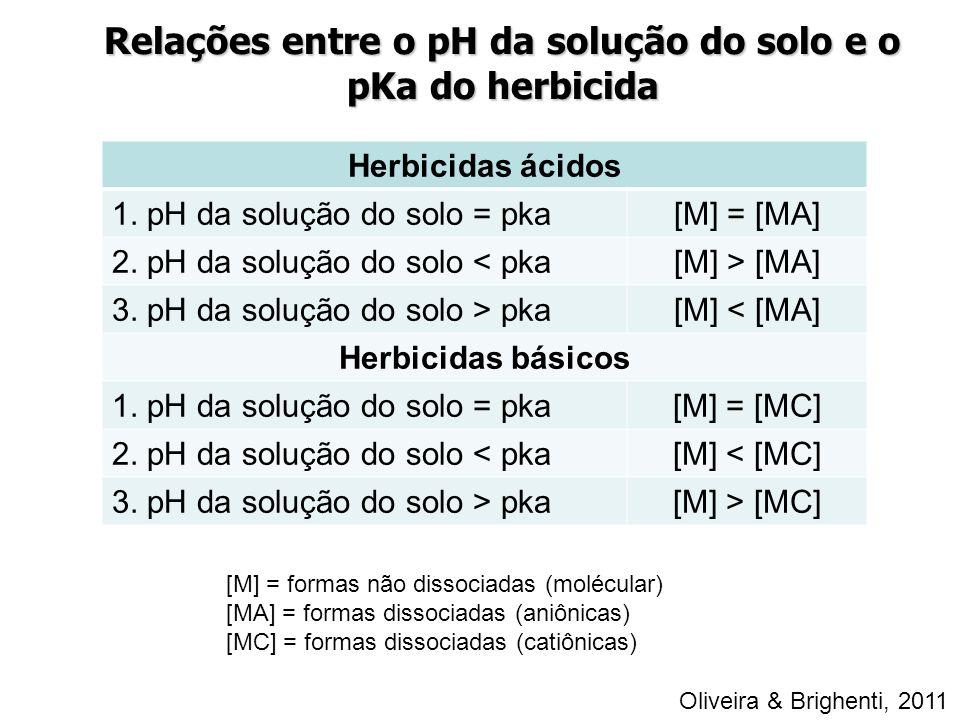 Relações entre o pH da solução do solo e o pKa do herbicida