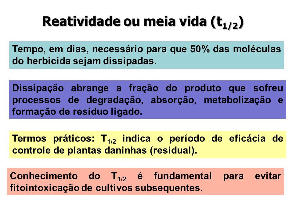 Reatividade ou meia vida (t1/2)