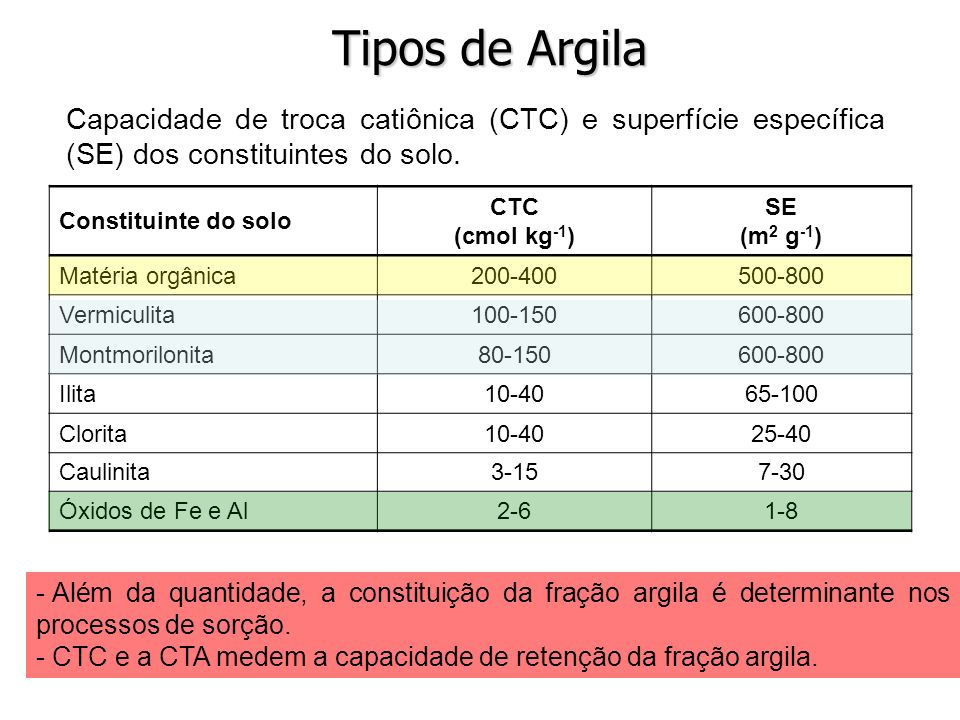 Tipos de ArgilaCapacidade de troca catiônica (CTC) e superfície específica (SE) dos constituintes do solo.